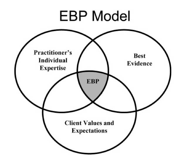 evidence-based practice venn diabram